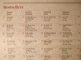 <h5>Irish Times No 1 4th Week!</h5>